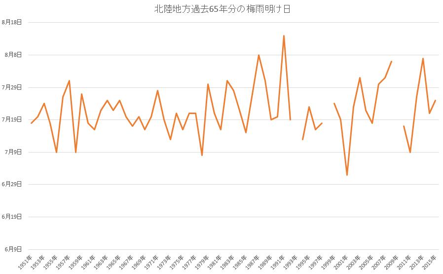 北陸梅雨明け日(過去65年分)