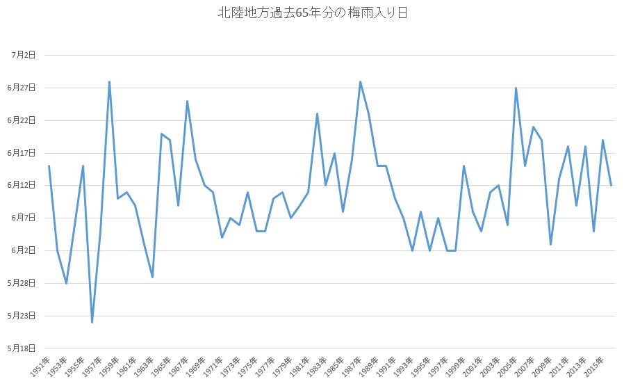 北陸梅雨入り日(過去65年分)