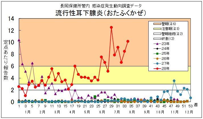 おたふくかぜが流行-長岡保健所