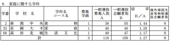 [最終]平成29年度新潟県公立高校受験倍率家庭科