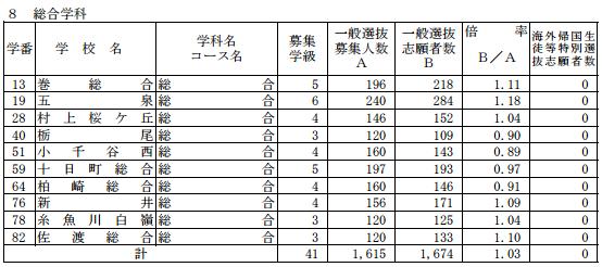 [最終]平成29年度新潟県公立高校受験倍率総合学科