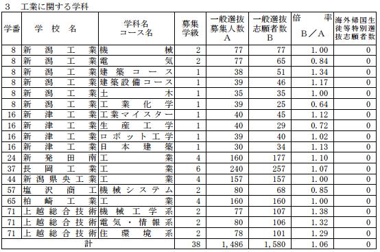 [最終]平成29年度新潟県公立高校受験倍率工業科