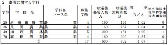 [最終]平成29年度新潟県公立高校受験倍率農業科