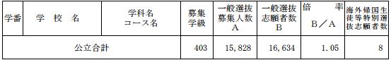 [最終]平成29年度新潟県公立高校受験倍率-公立全体