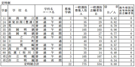 [最終]平成29年度新潟県公立高校受験倍率-定時制全体