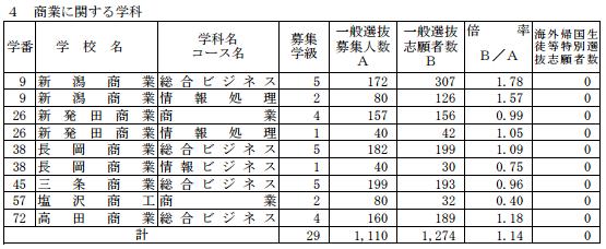 [最終]平成29年度新潟県公立高校受験倍率商業科