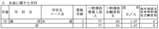 [最終]平成29年度新潟県公立高校受験倍率水産科