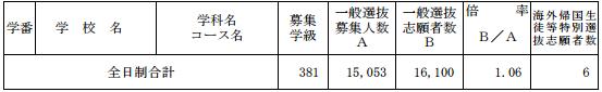 [最終]平成29年度新潟県公立高校受験倍率-全日制全体
