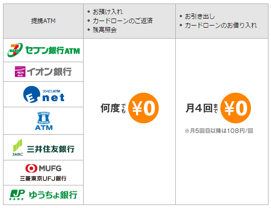 ソニー銀行ATM利用手数料