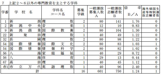 [最終]平成29年度新潟県公立高校受験倍率専門教育科