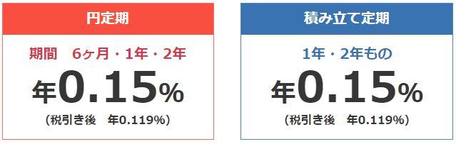 円定期特別金利
