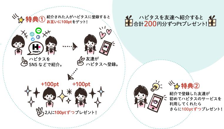 友達紹介制度シェアハピ