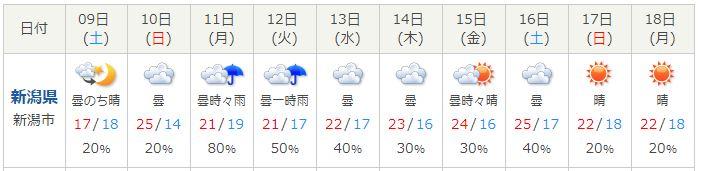 新潟週間天気2018-06-09~