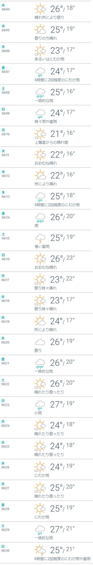 2019年6月新潟天気予報