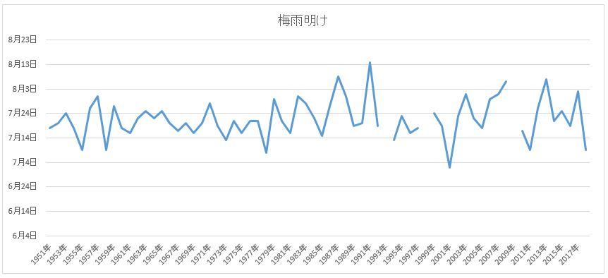 新潟過去の梅雨明け時期グラフ