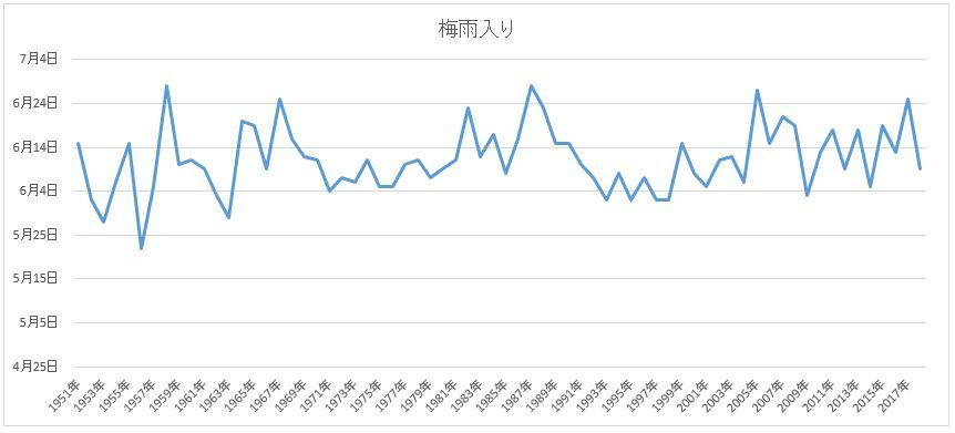 新潟過去の梅雨入り時期グラフ
